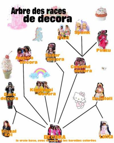 ♥ Les sous-groupes de Decoras ♥