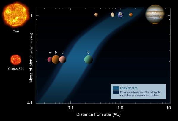 Exoplanète potentiellement habitable