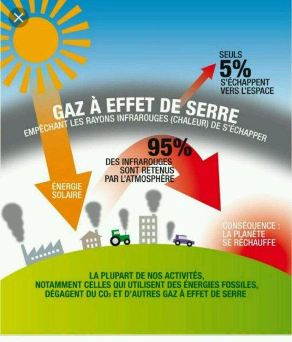 La France peut réduire massivement ses émissions de gaz à effet de serre