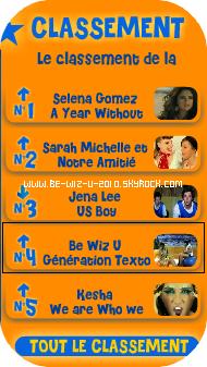 Generation Texto , est 4eme du classement sur KIDS 20 !       -    Skyrock ___Myspace ___ Facebook  __ Youtube  __ Newletters__ Article Présentation