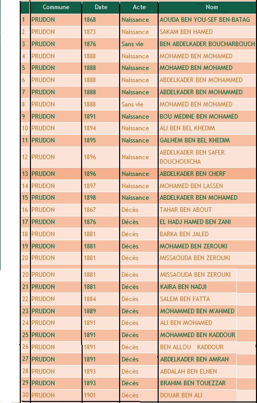 Sidi Brahim - Prudon : la liste de l'état civil 1868-1901