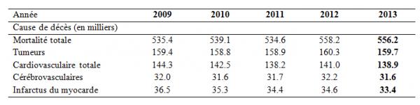 Où sont passés les 10 000 décès dus aux arrêts de statines ?