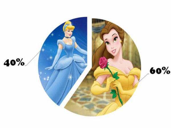 The Test To Define Your Disney Personality