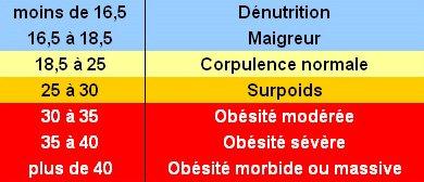 Calculer son Indice de Masse Corporelle (IMC)