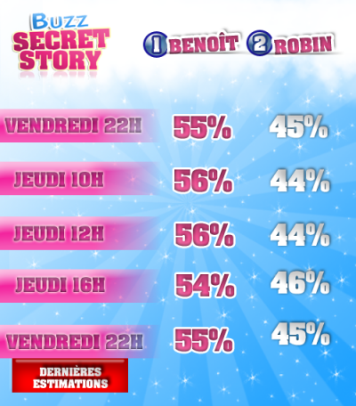 7EMES NOMINATIONS : Benoît ou Robin ?