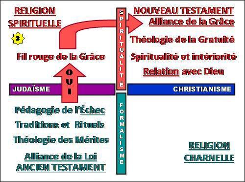 D16. UNE BIBLE, DEUX RELIGIONS, UNE SEULE FOI