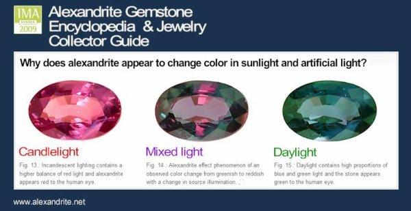 L'alexandrite est une variété de chrysobéryl qui a la particularité de changer de couleur avec l'éclairage. L'alexandrite a pour formule Be(AlO2)2 et peut contenir des traces de chrome et de fer.