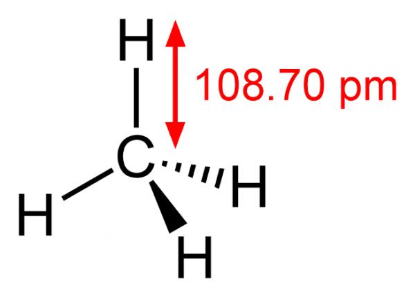 Le méthane est un composé chimique de formule chimique CH4 découvert et isolé par Alessandro Volta entre 1776 et 1778. C'est l'hydrocarbure le plus simple, et le premier terme de la famille des alcanes. Parce qu'assez abondant dans le milieu naturel, c'est un combustible à fort potentiel. Sa combustion dans le dioxygène pur produit du dioxyde de carbone CO2 et de l'eau H2O avec une importante libération d'énergie :