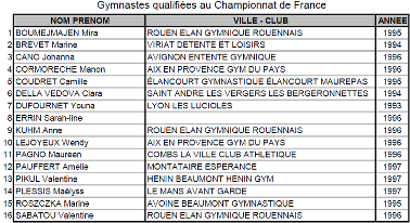 Championnats de France élite 2013