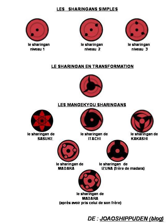 LES EVOLUTIONS DU SHARINGAN