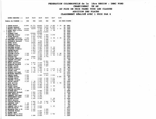nombre de prix juniors 2013