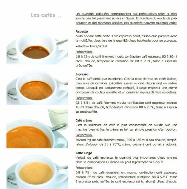 Les types de préparation de café