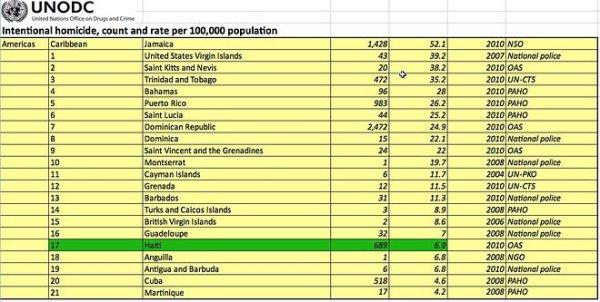 Insécurité-ONU : Haiti parmi  les pays de la caraïbes où il y le moins d'hommicide par an
