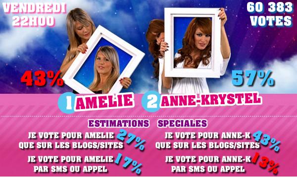 Estimations des douzièmes nominations : Amélie / Anne-Krystel