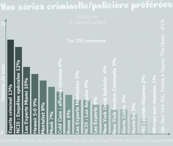 Série || Vos séries criminelles / policières préférées