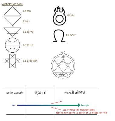 Sehr Cercle de transmutation - FullMetal Alchimist QT24