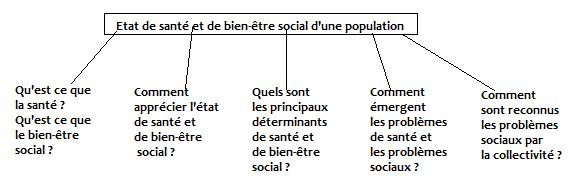 Fiche 1 : Etat de santé et de bien-être social d'une population