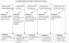 Fiche 7 : Déterminants de santé et de bien-être social