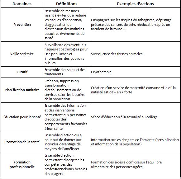 Pôle 3 : (7) Les domaines d'intervention en santé publique