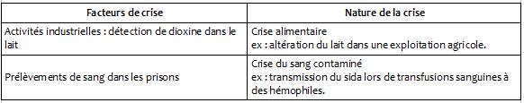 Pôle 1 : (19) Les crises sanitaires