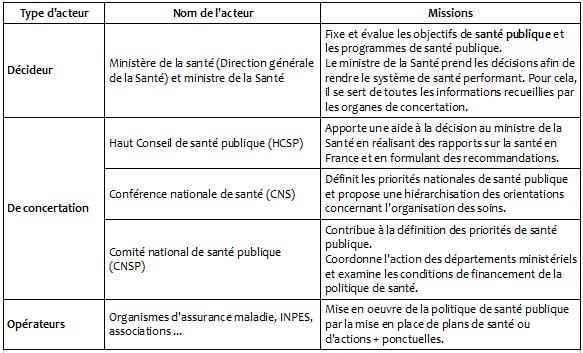 Pôle 2 : (25) L'organisation nationale de la politique de santé