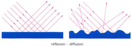 Chapitre 4. Réflexion totale - fibroscopie (suite 1)