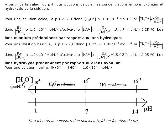 Chapitre 14. Introduction aux acides et aux bases