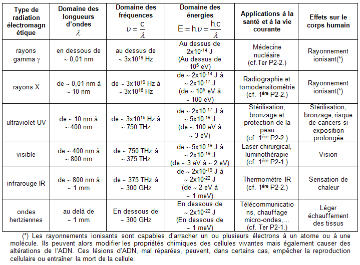 Chapitre 4. Ondes électromagnétiques et particule associée : le photon