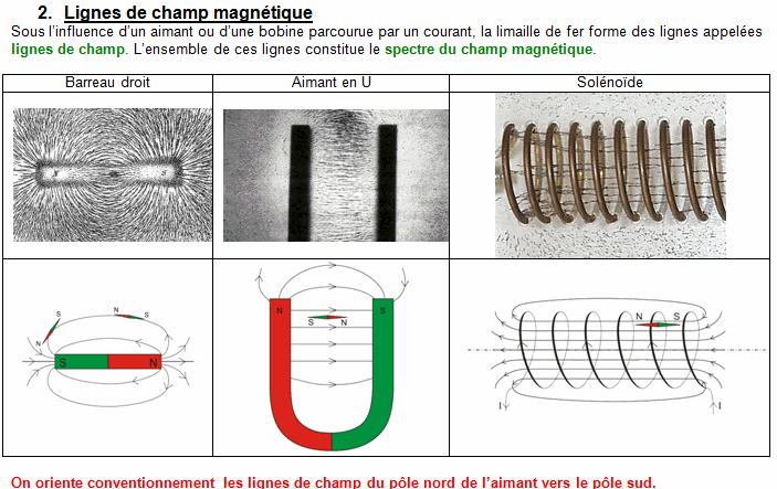 Chapitre 6. Champ magnétique