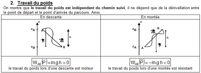 Chapitre 7. Energie cinétique et sécurité routière