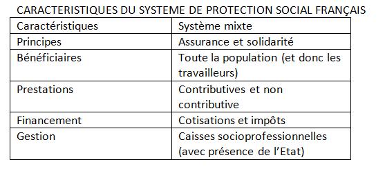 Chapitre 5.3. : Les fondements et techniques de protection sociale