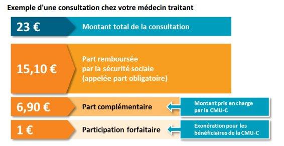 Chapitre 6.3. : Assurance maladie : les conditions d'ouverture des droits, les prestations