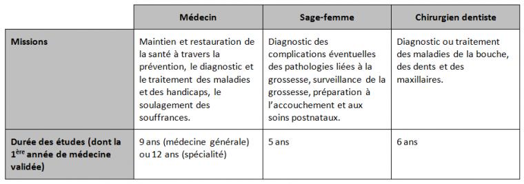 Pôle 3 : (42) Les professionnels de santé