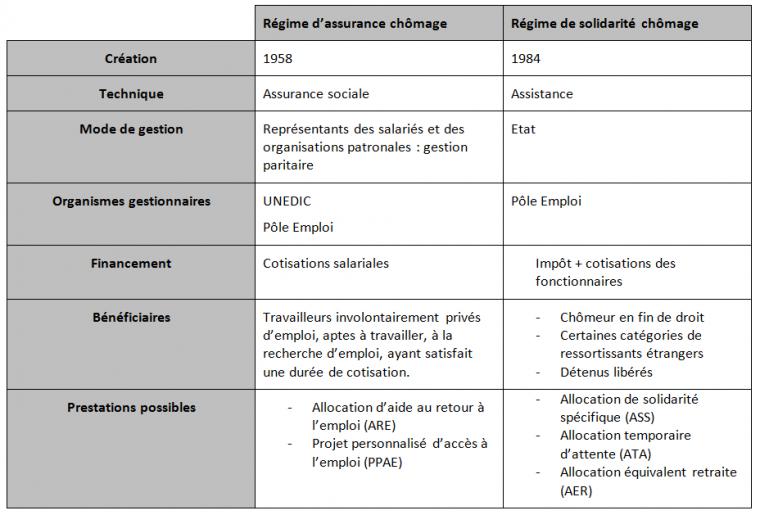 Pôle 3 : (47) Les composantes de la protection sociale