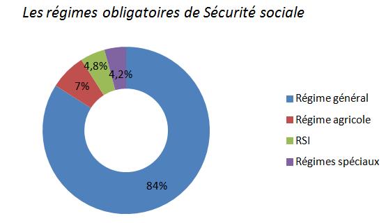 Pôle 2 : (49) L'organisation de la Sécurité sociale