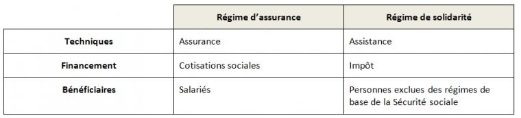 Pôle 3 : (53) L'assurance maladie