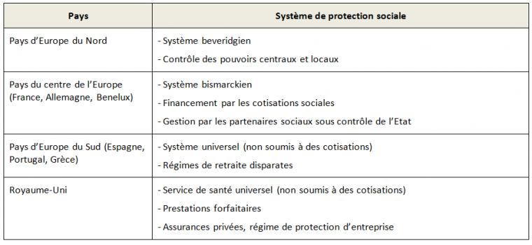 Pôle 2 : (58) Comparaison des systèmes de protection sociale en Europe
