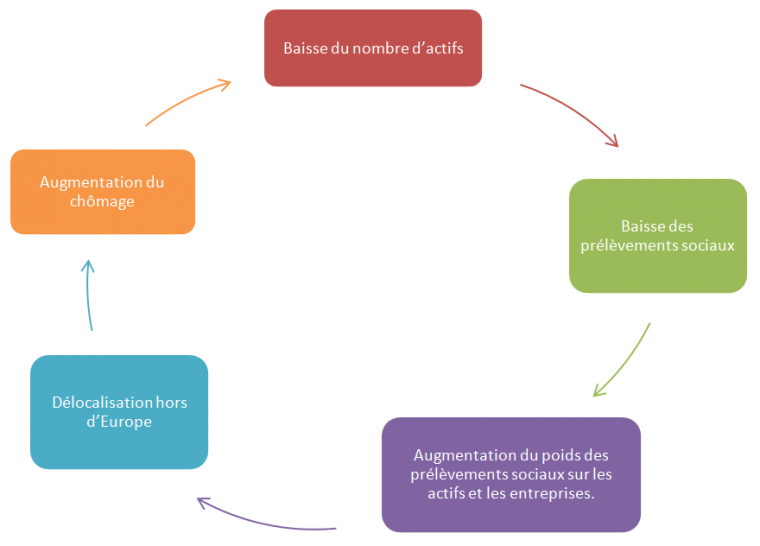 Pôle 3 : (59) Les enjeux de la protection sociale en Europe