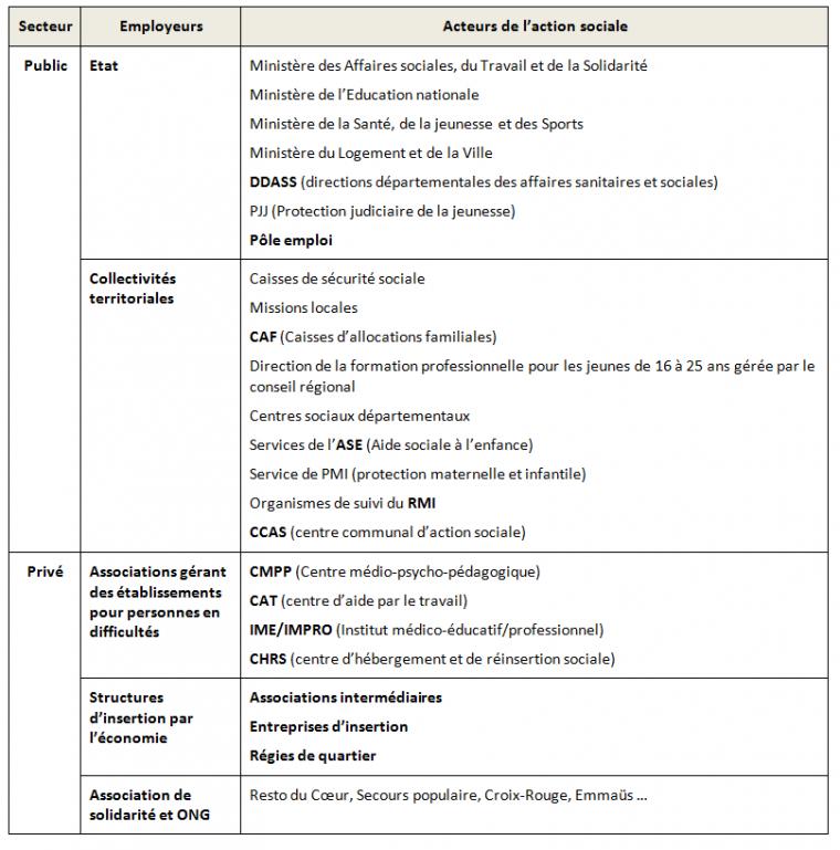 Pôle 3 : (63) Les politiques sociales : définition et acteurs
