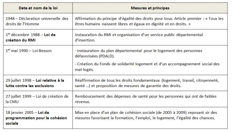 Pôle 3 : (67) L'accès aux droits fondamentaux