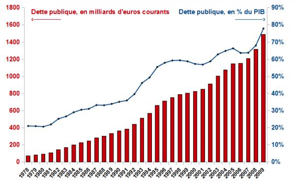 La « dette » publique