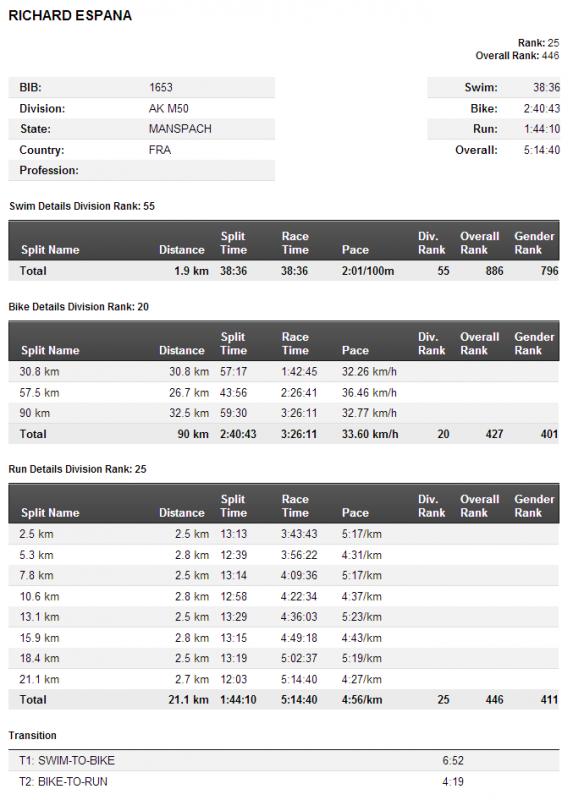 Ironman 70,3 Pays d´Aix France le 18 mai 2014