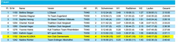 Sparkassen-Triathlon Rheinfelden (Deutschland)  le 07 mai 2017