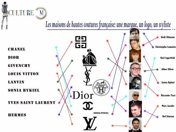 Culture Mode 1 : Les maisons de coutures françaises