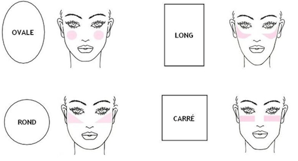 Ton Jeudi Maquillage - Comment choisir le bon bush et bien l'utiliser