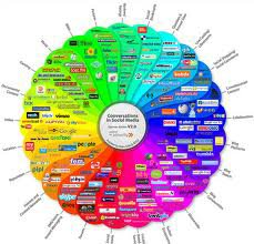 Social networking media need to belong of your business.