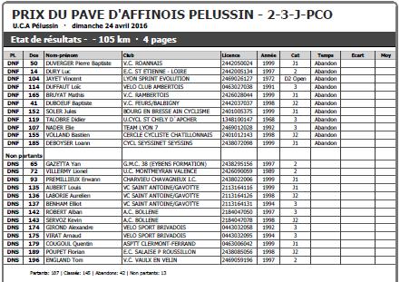 Résultats Prix du Pavé d'Affinois Pélussin - 2/3/J/PCO