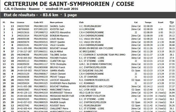 Critérium de Saint-Symphrien-sur-Coise (2/3/j) le vendredi 19 août