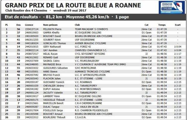 Route Bleue à Roanne (2/3/j)