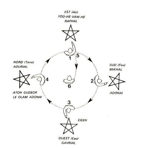 Pentagramme de renvoi à la terre